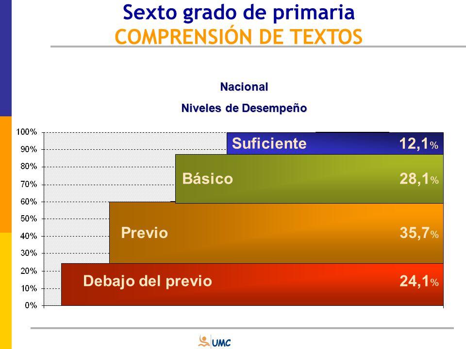 Sexto grado de primaria COMPRENSIÓN DE TEXTOS