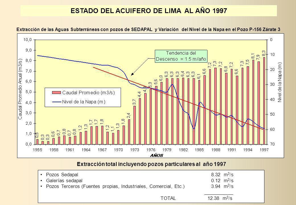 ESTADO DEL ACUIFERO DE LIMA AL AÑO 1997