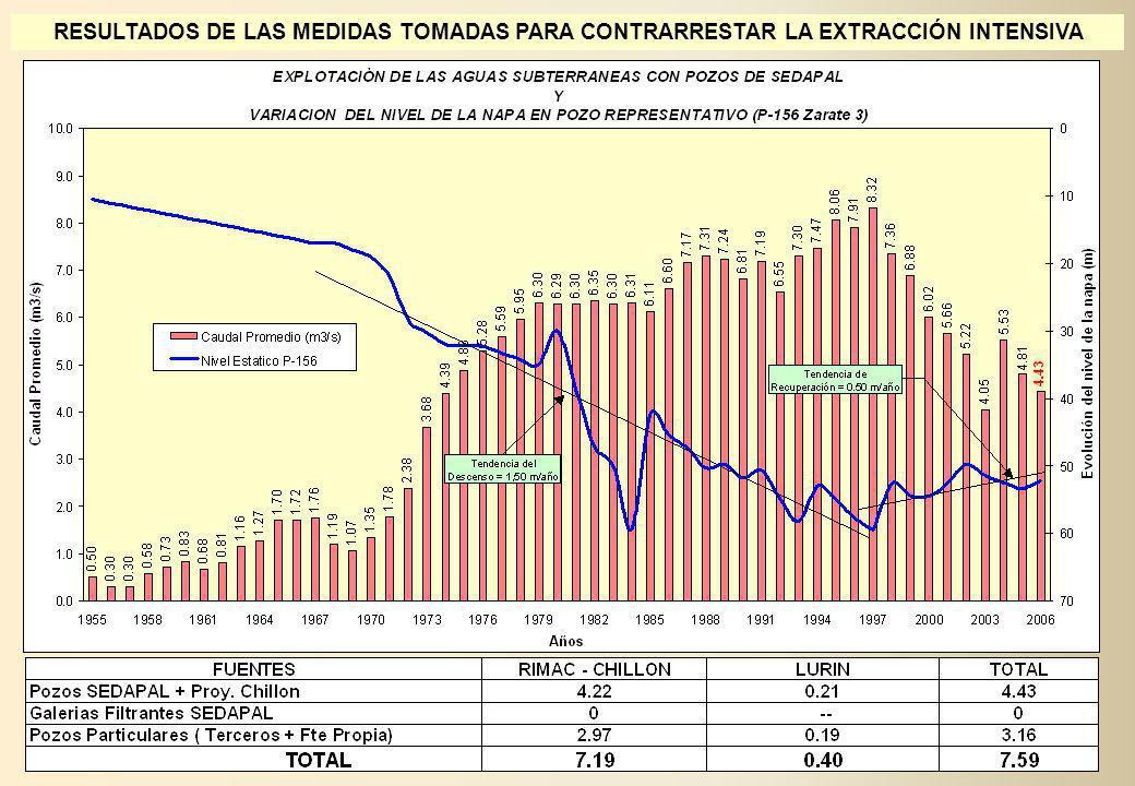 RESULTADOS DE LAS MEDIDAS TOMADAS PARA CONTRARRESTAR LA EXTRACCIÓN INTENSIVA