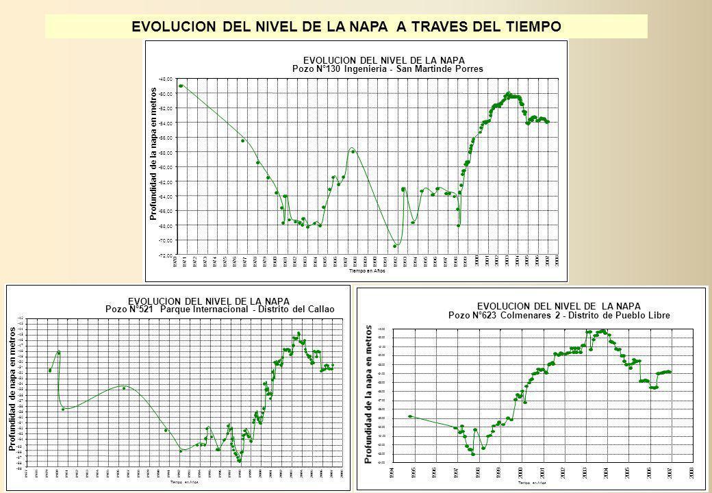 EVOLUCION DEL NIVEL DE LA NAPA A TRAVES DEL TIEMPO