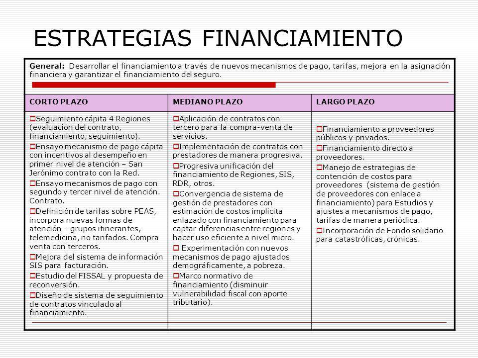 ESTRATEGIAS FINANCIAMIENTO