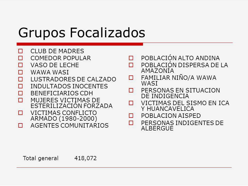 Grupos Focalizados CLUB DE MADRES COMEDOR POPULAR VASO DE LECHE