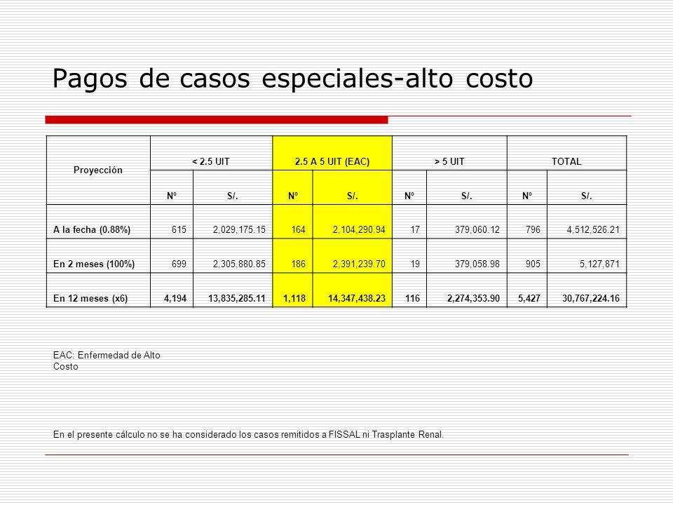 Pagos de casos especiales-alto costo