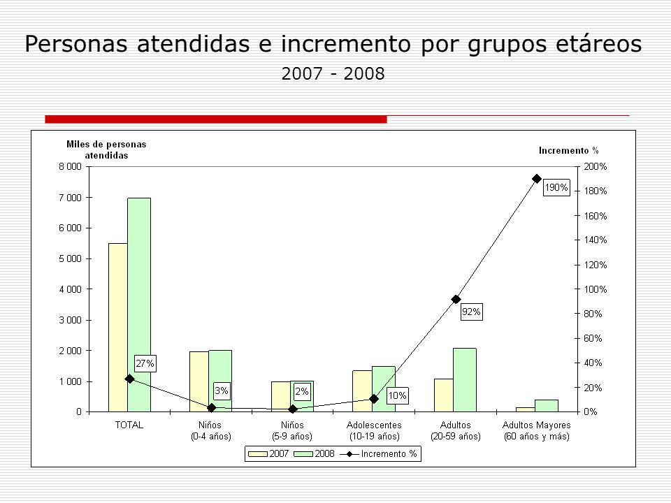 Personas atendidas e incremento por grupos etáreos 2007 - 2008