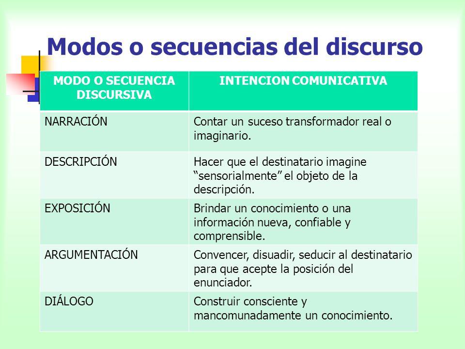 Modos o secuencias del discurso