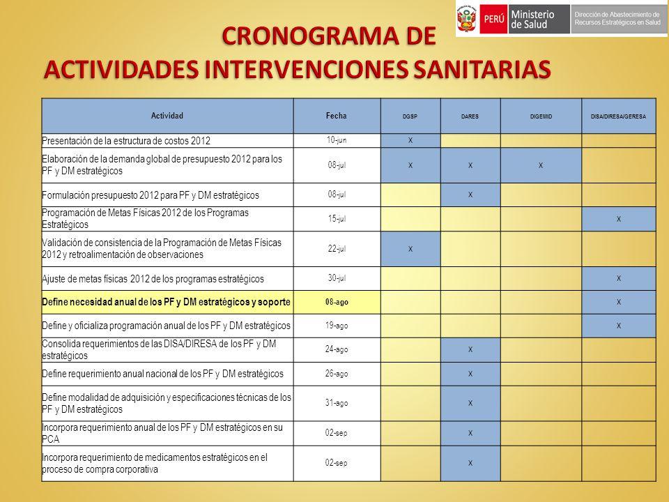 CRONOGRAMA DE ACTIVIDADES INTERVENCIONES SANITARIAS