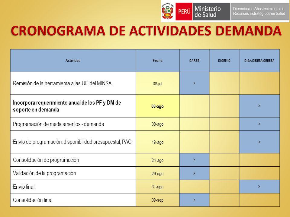 CRONOGRAMA DE ACTIVIDADES DEMANDA