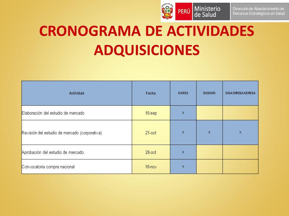 CRONOGRAMA DE ACTIVIDADES ADQUISICIONES