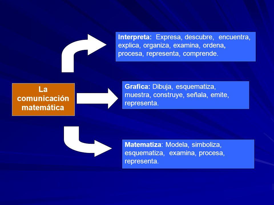 La comunicación matemática