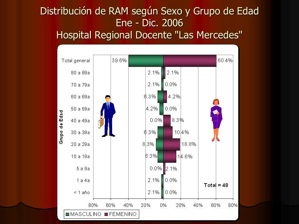 Distribución de RAM según Sexo y Grupo de Edad Ene - Dic