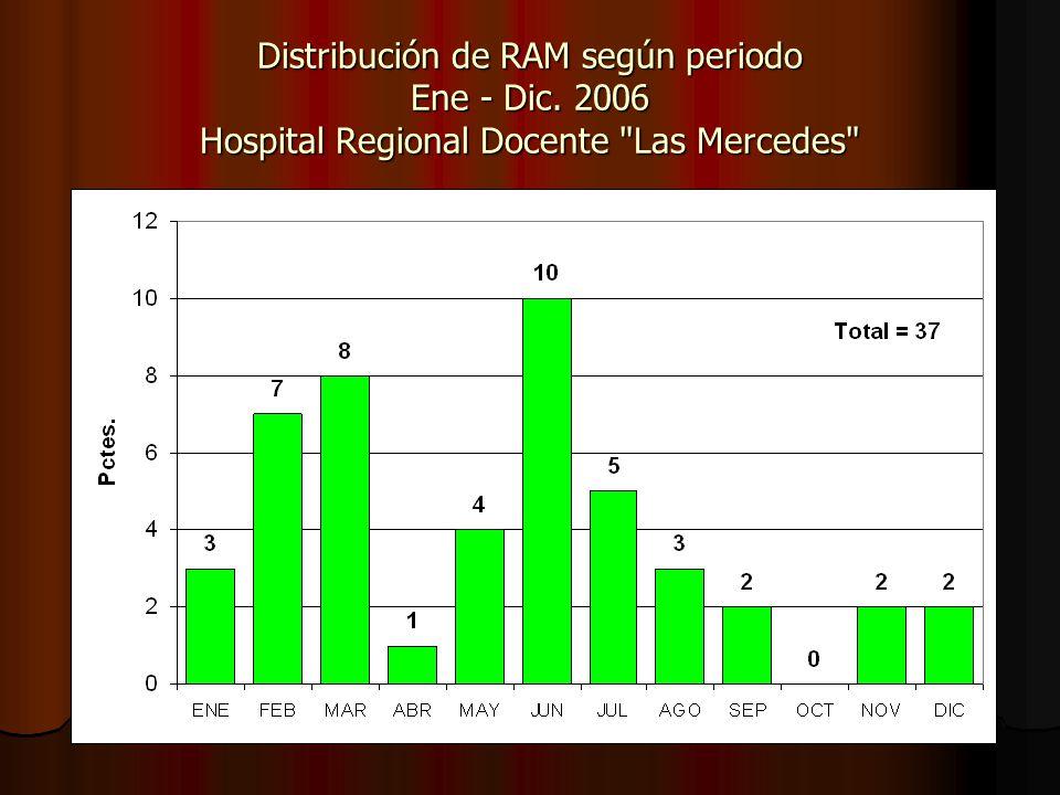 Distribución de RAM según periodo Ene - Dic