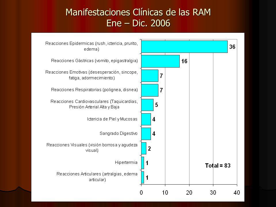 Manifestaciones Clínicas de las RAM Ene – Dic. 2006