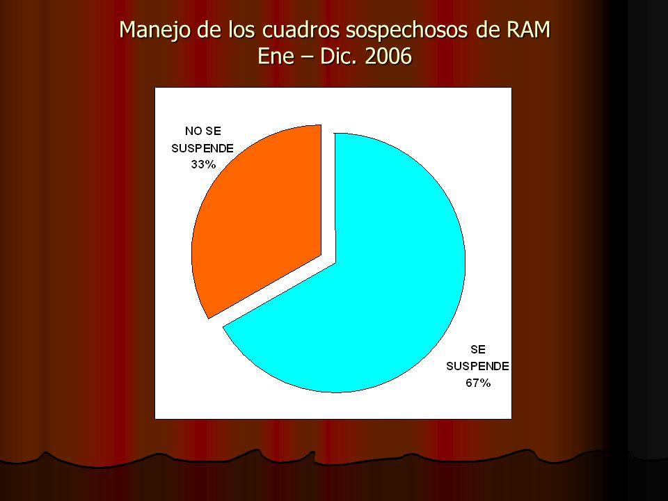 Manejo de los cuadros sospechosos de RAM Ene – Dic. 2006