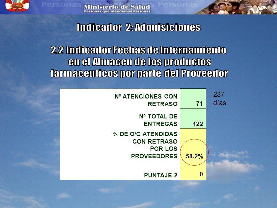 Indicador 2: Adquisiciones 2.2 Indicador Fechas de Internamiento