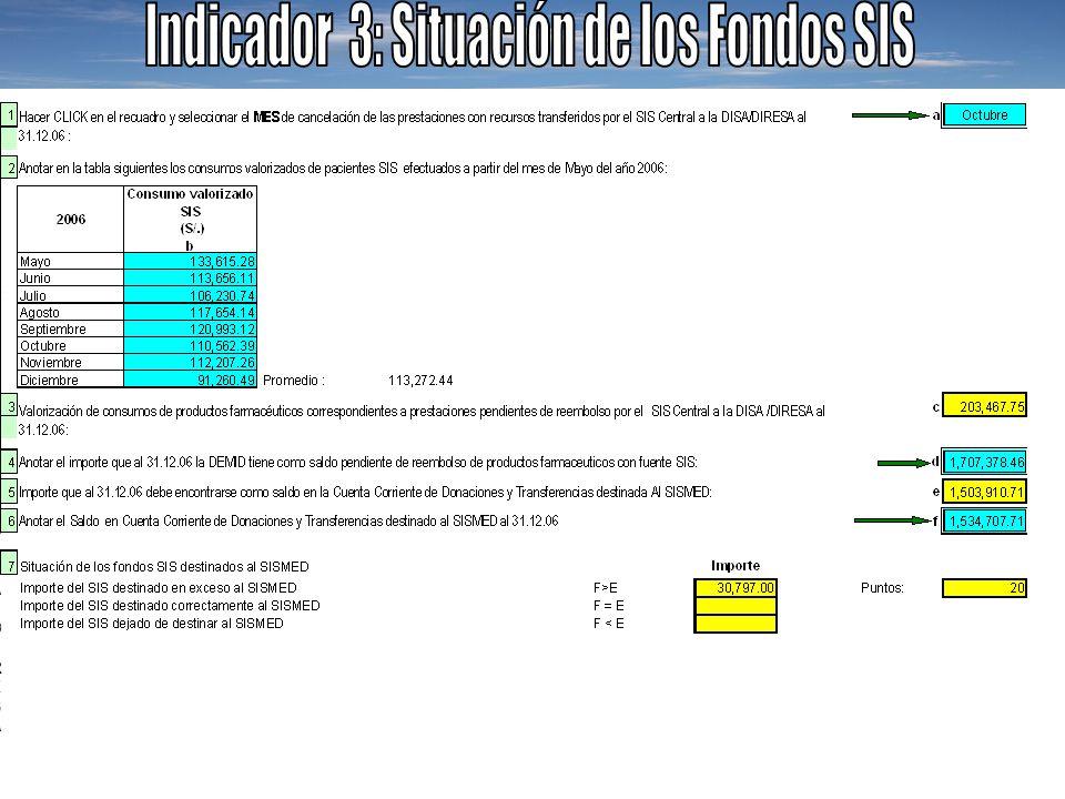 Indicador 3: Situación de los Fondos SIS