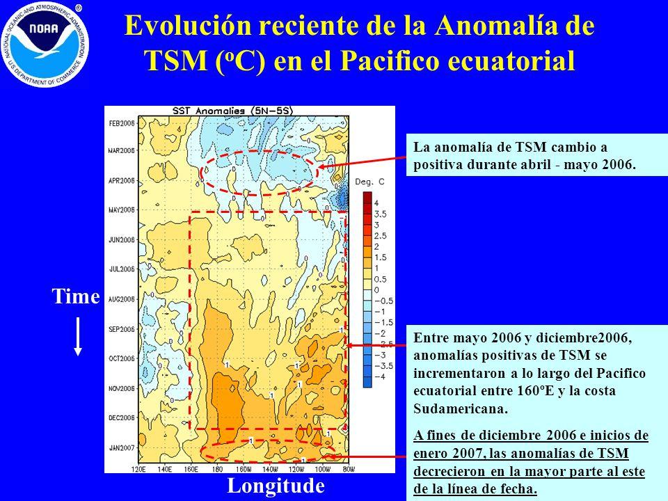 Evolución reciente de la Anomalía de TSM (oC) en el Pacifico ecuatorial