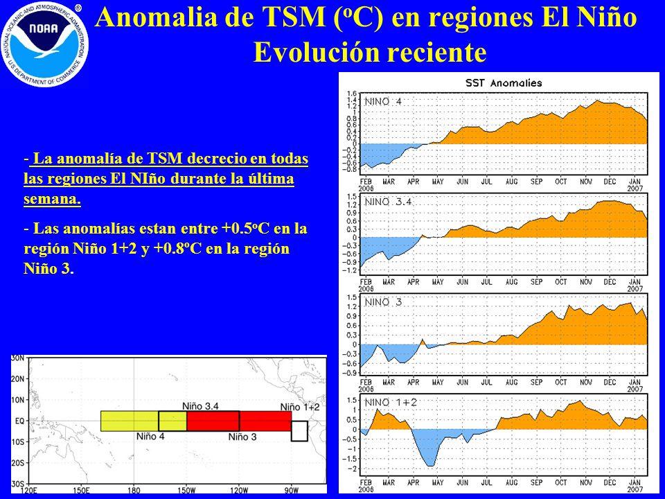 Anomalia de TSM (oC) en regiones El Niño Evolución reciente