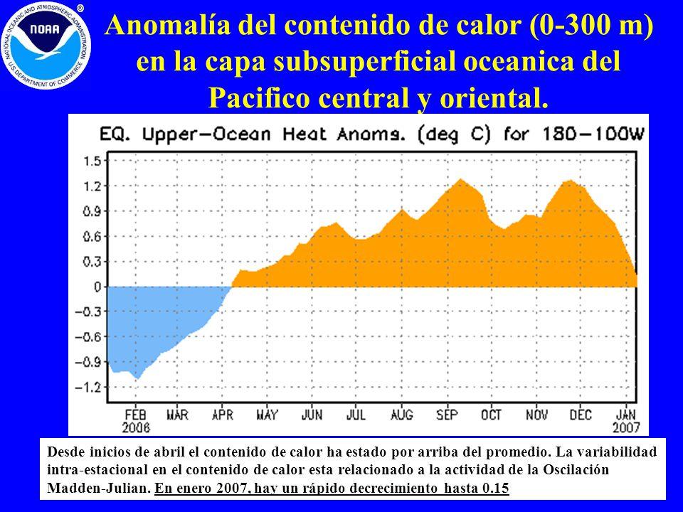 Anomalía del contenido de calor (0-300 m) en la capa subsuperficial oceanica del Pacifico central y oriental.