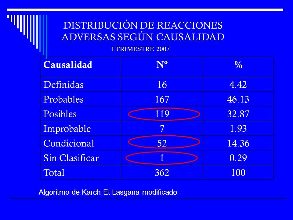 DISTRIBUCIÓN DE REACCIONES ADVERSAS SEGÚN CAUSALIDAD