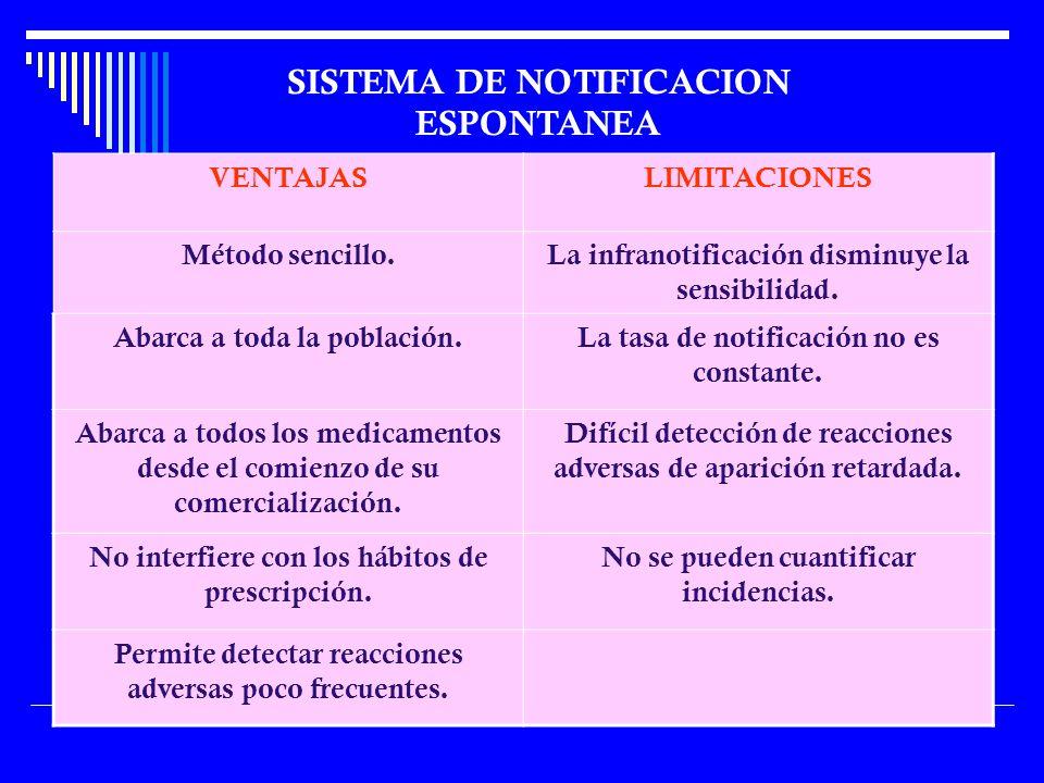 SISTEMA DE NOTIFICACION ESPONTANEA