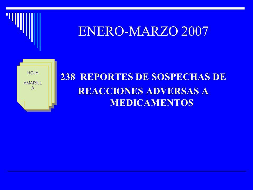 238 REPORTES DE SOSPECHAS DE REACCIONES ADVERSAS A MEDICAMENTOS