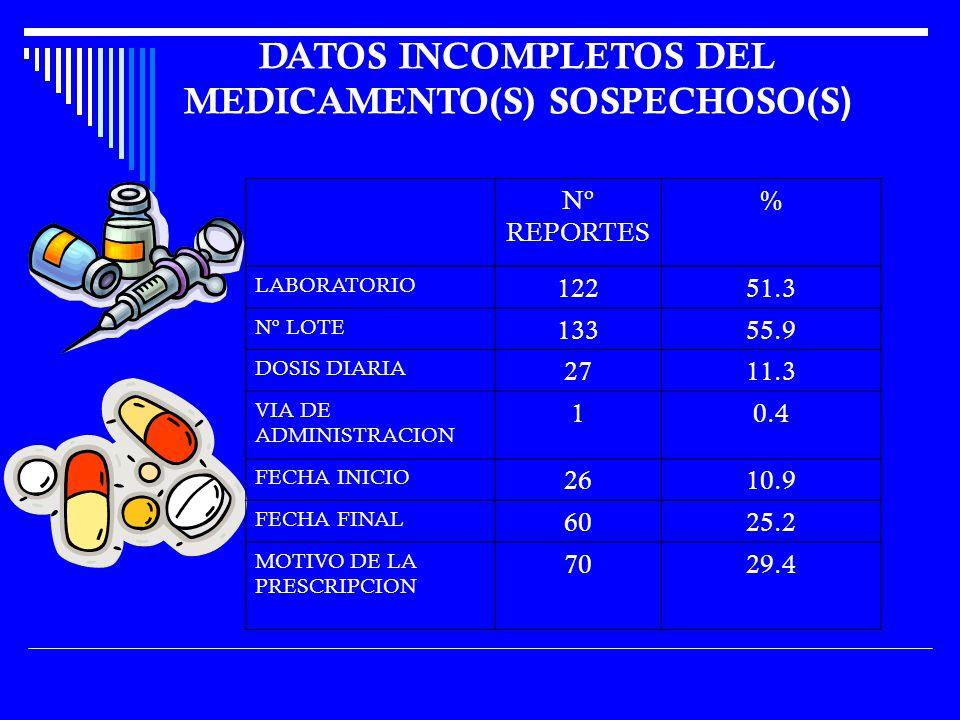 DATOS INCOMPLETOS DEL MEDICAMENTO(S) SOSPECHOSO(S)