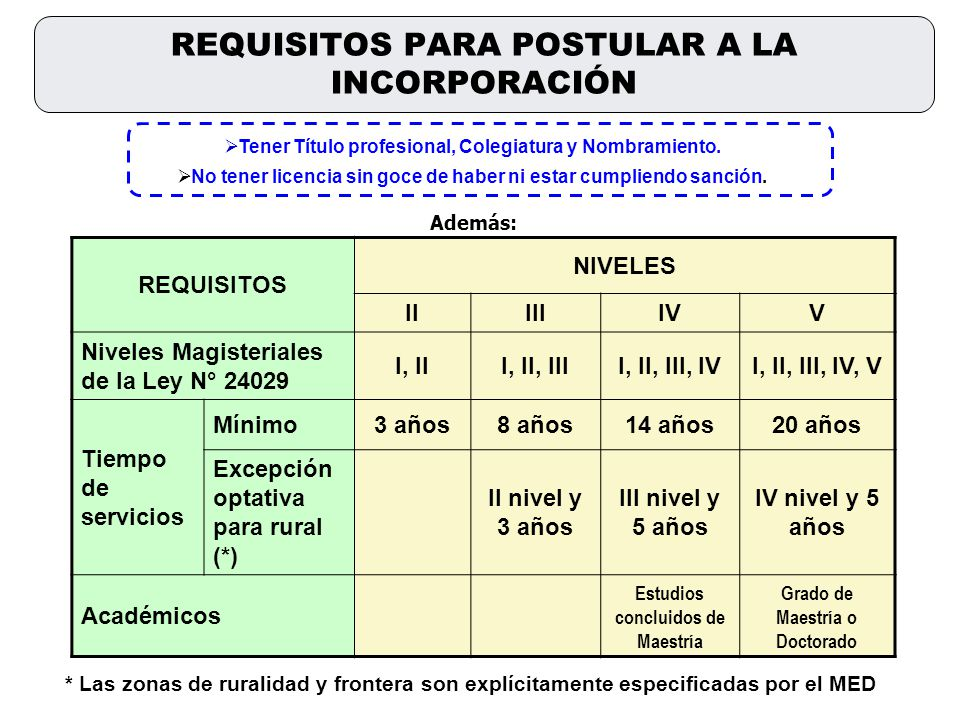 REQUISITOS PARA POSTULAR A LA INCORPORACIÓN