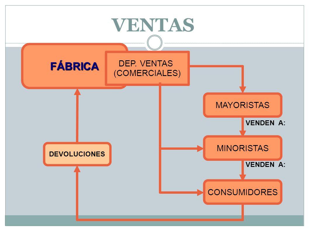 VENTAS FÁBRICA DEP. VENTAS (COMERCIALES) MAYORISTAS MINORISTAS