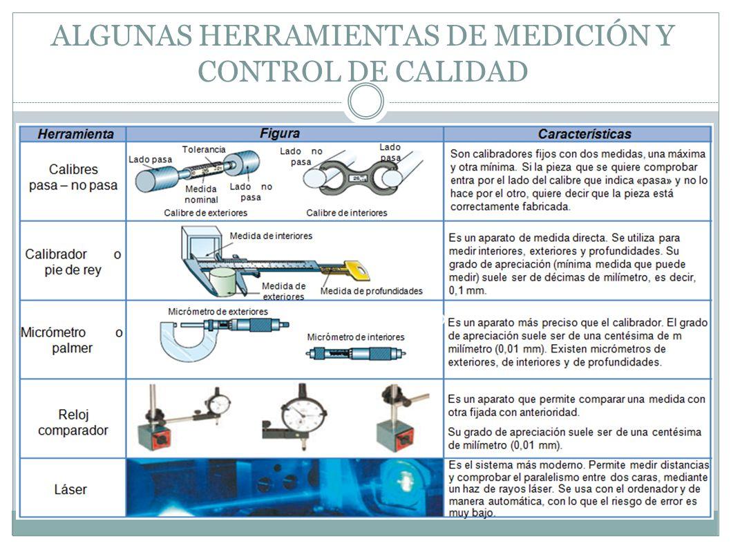 ALGUNAS HERRAMIENTAS DE MEDICIÓN Y CONTROL DE CALIDAD