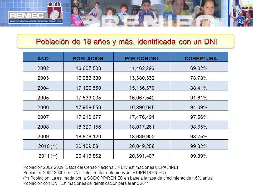 Población de 18 años y más, identificada con un DNI