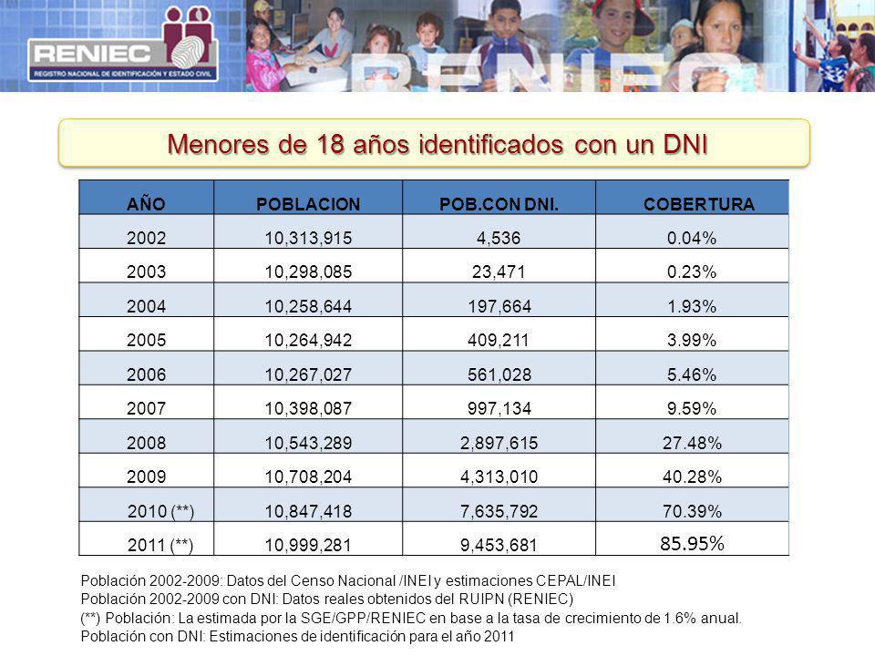 Menores de 18 años identificados con un DNI