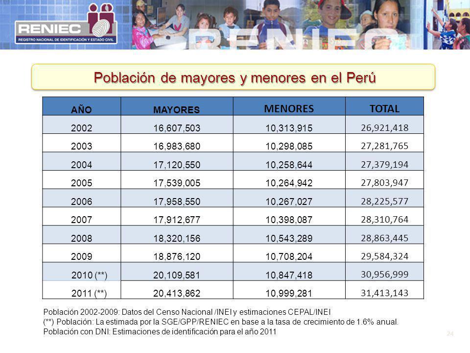 Población de mayores y menores en el Perú