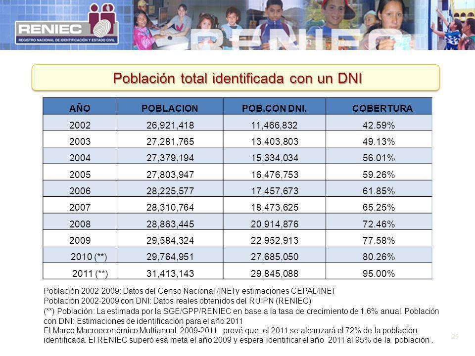 Población total identificada con un DNI