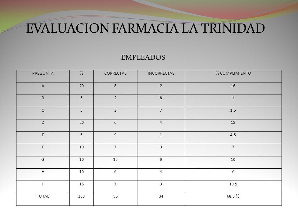 EVALUACION FARMACIA LA TRINIDAD