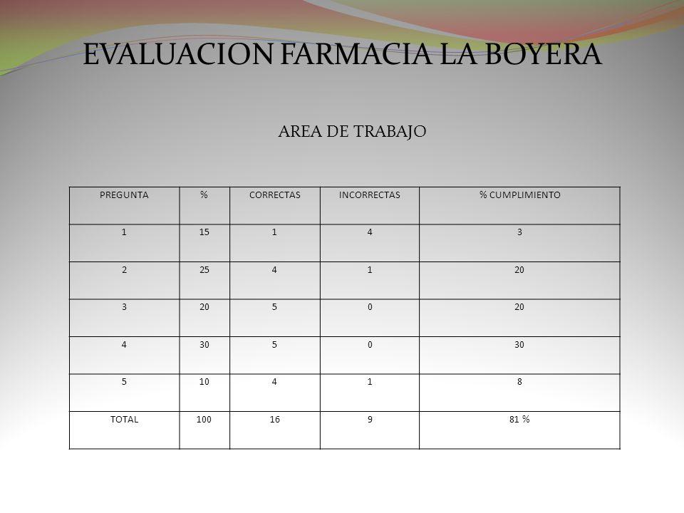 EVALUACION FARMACIA LA BOYERA