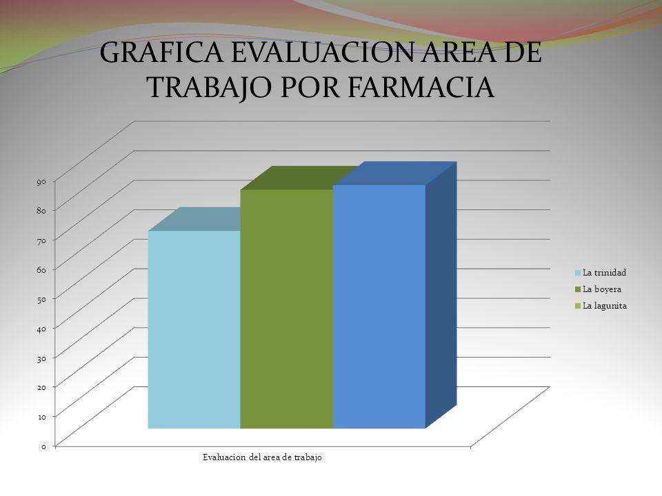 GRAFICA EVALUACION AREA DE TRABAJO POR FARMACIA