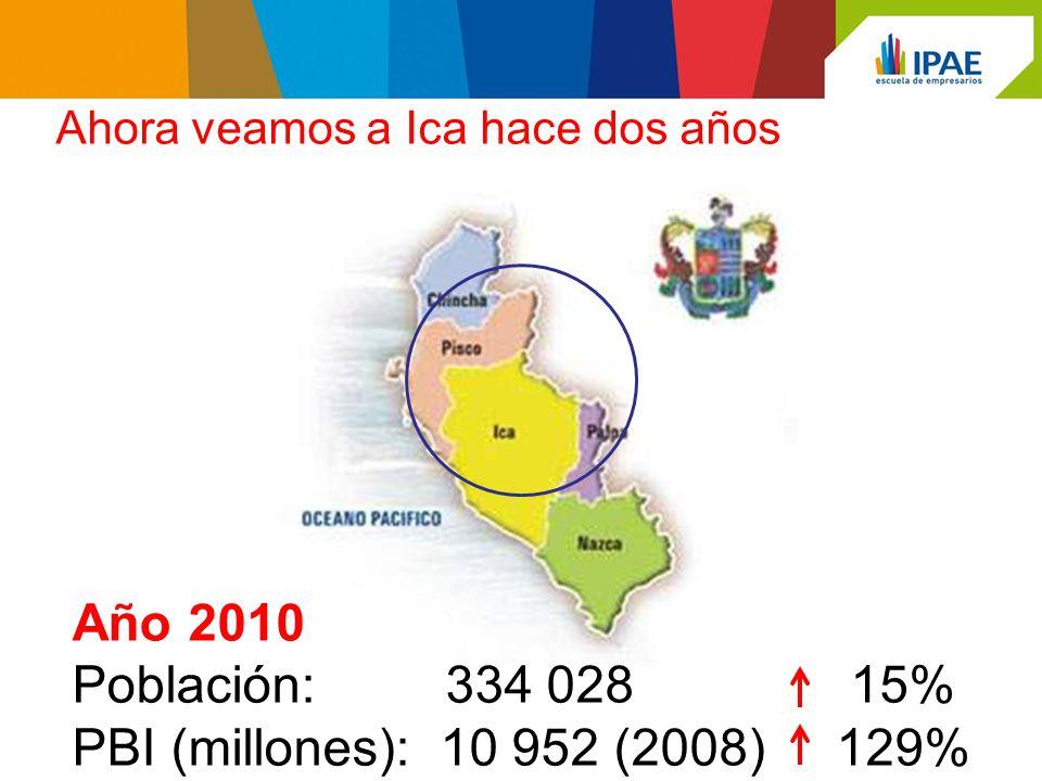 Año 2010 Población: 334 028 15% PBI (millones): 10 952 (2008) 129%