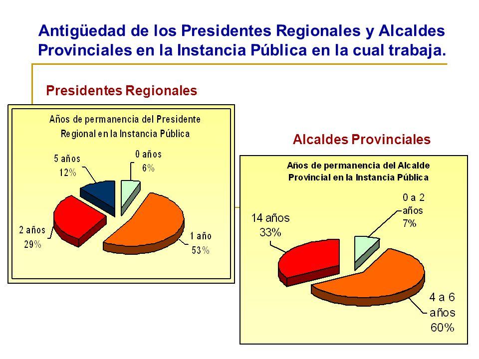 Presidentes Regionales Alcaldes Provinciales