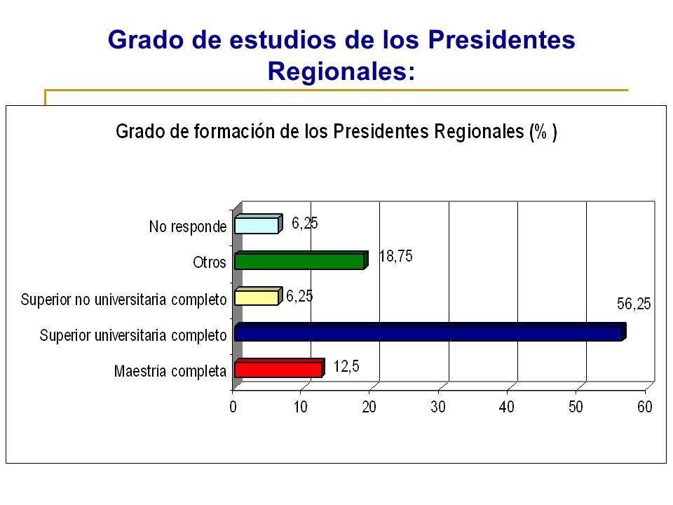 Grado de estudios de los Presidentes Regionales: