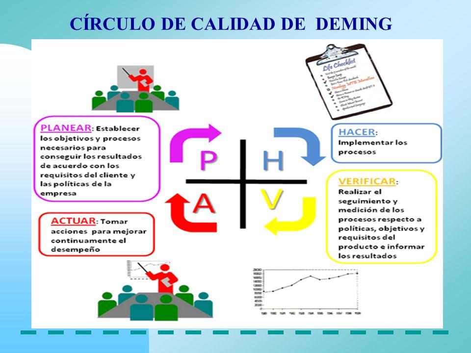 CÍRCULO DE CALIDAD DE DEMING
