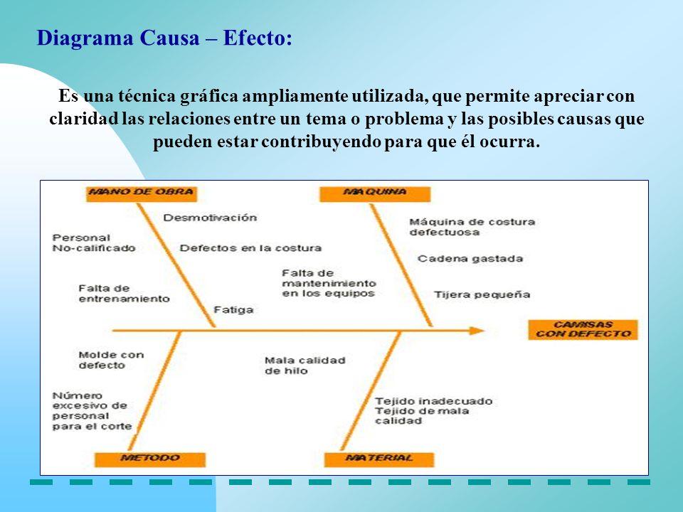 Diagrama Causa – Efecto: