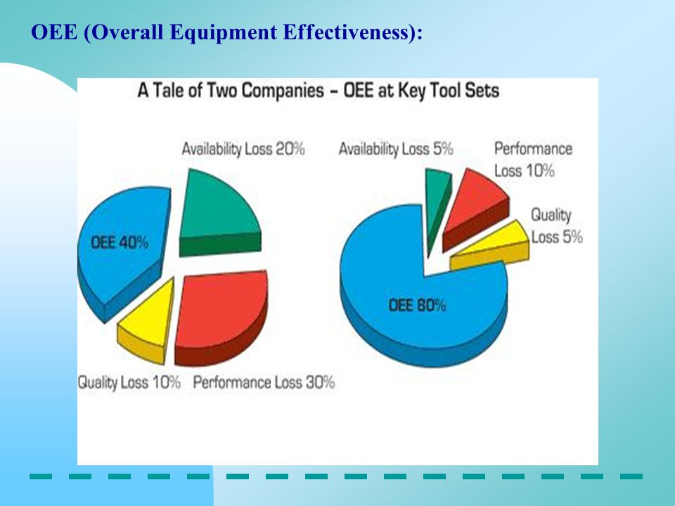 OEE (Overall Equipment Effectiveness):