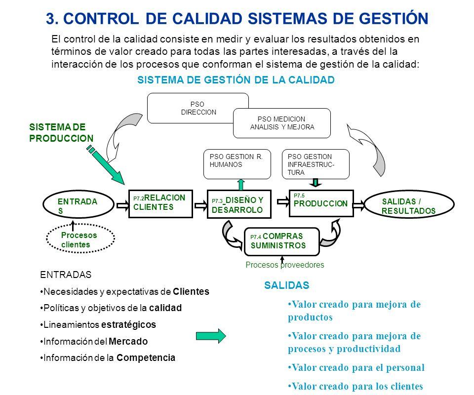 3. CONTROL DE CALIDAD SISTEMAS DE GESTIÓN