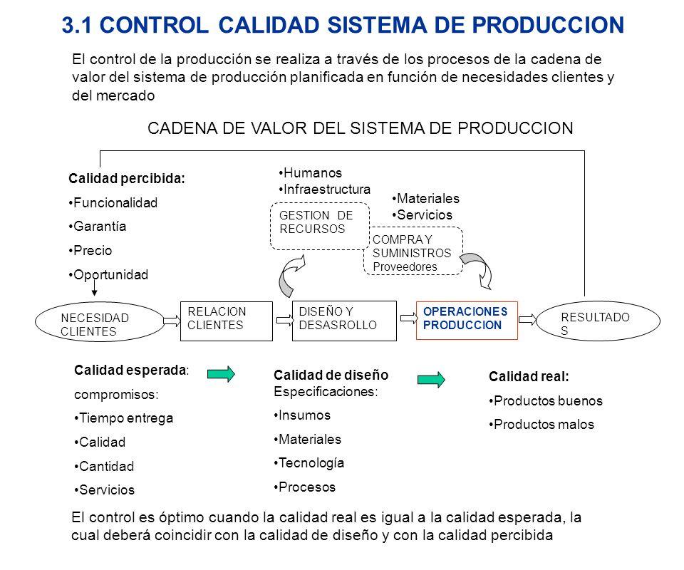 CADENA DE VALOR DEL SISTEMA DE PRODUCCION