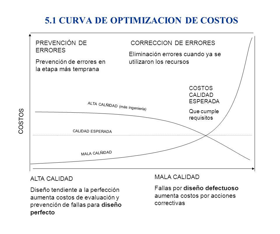 5.1 CURVA DE OPTIMIZACION DE COSTOS