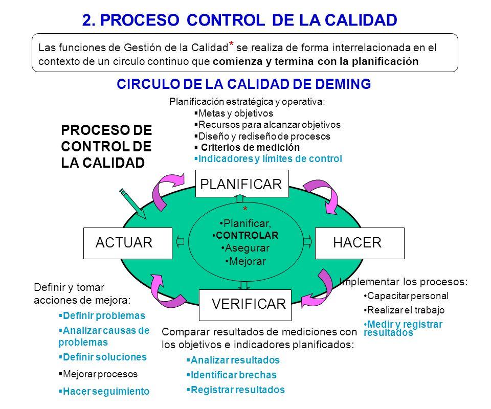 2. PROCESO CONTROL DE LA CALIDAD CIRCULO DE LA CALIDAD DE DEMING