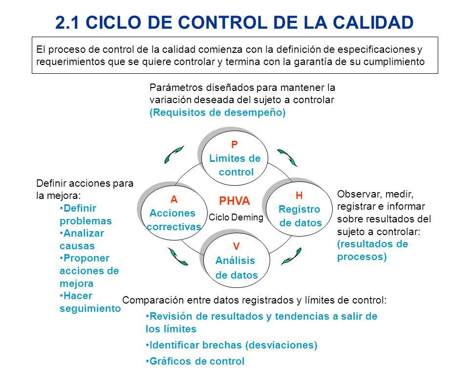 2.1 CICLO DE CONTROL DE LA CALIDAD