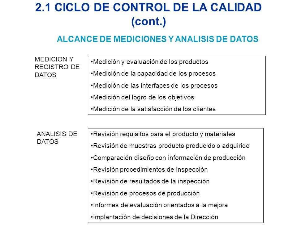 2.1 CICLO DE CONTROL DE LA CALIDAD (cont.)