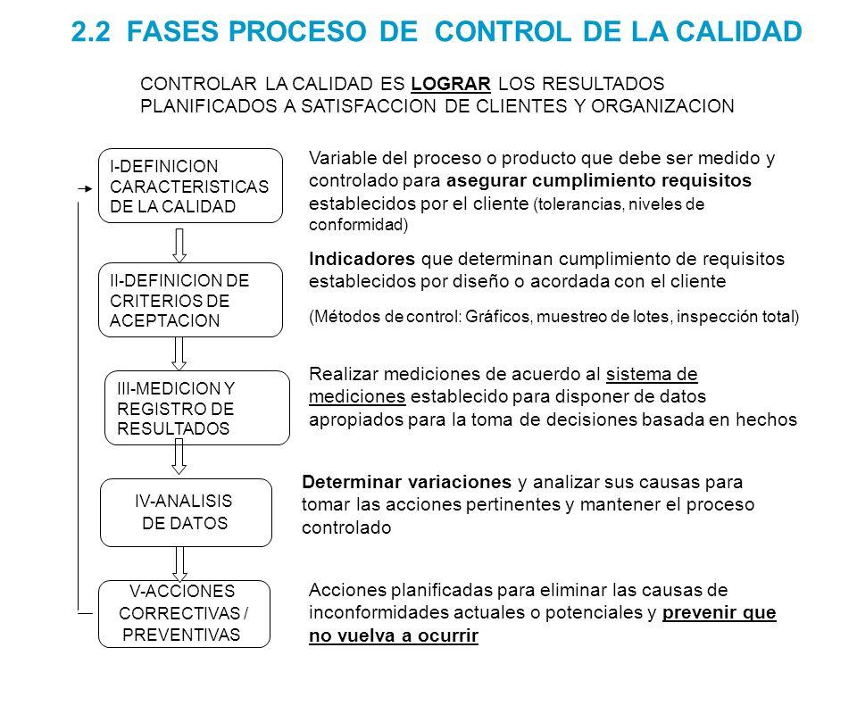 2.2 FASES PROCESO DE CONTROL DE LA CALIDAD