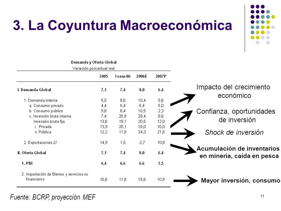 3. La Coyuntura Macroeconómica